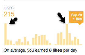 Check the likes in Twitter analytics to see what potential customers like.