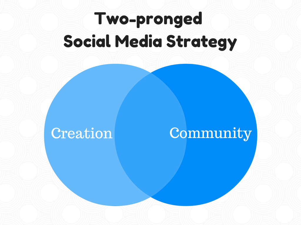 Two-pronged-Social-Media-Strategy
