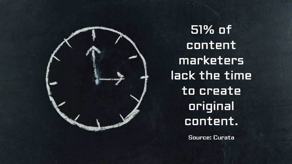 51% of content marketers lack the time to create original content.