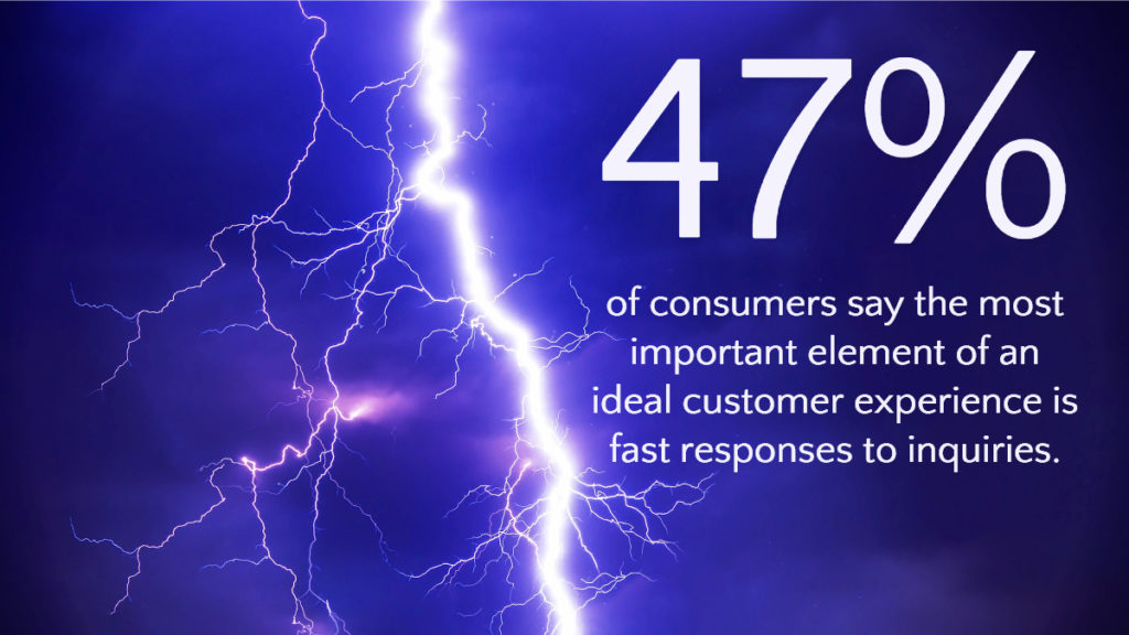 47% of consumers say the most important element of an ideal customer experience is fast responses to inquiries.