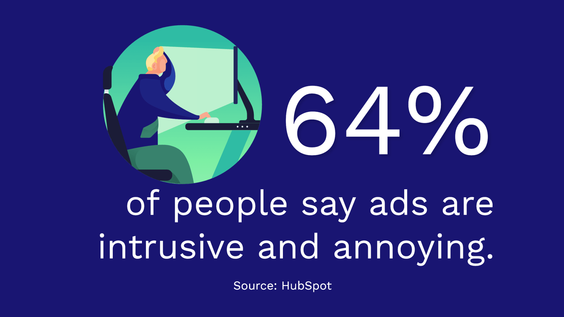 64% of people say ads are intrusive and annoying.