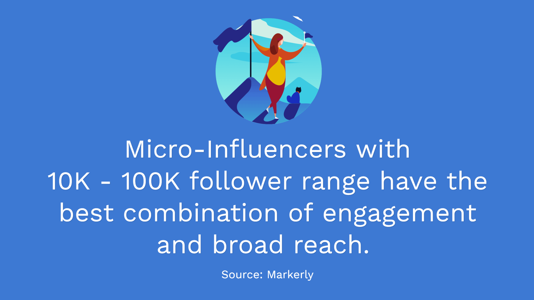 Micro-Influencers with 10K-100K followers have the best combination fo engagement and reach.