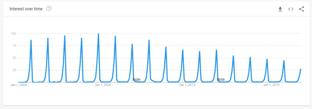 google trends 2004 Social Media Marketing Tips