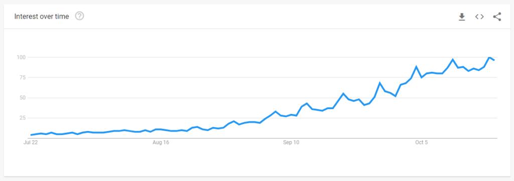 google trends halloween costumes Social Media Marketing Tips